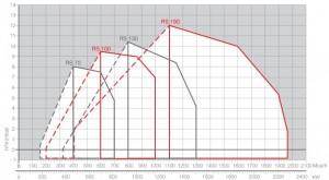 Poza Diagrama domeniu de functionare arzator Riello RS 70 TL
