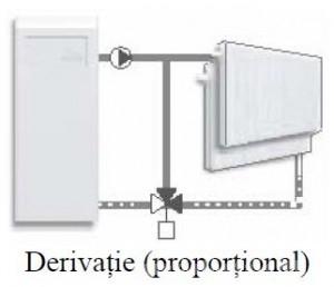 Poza Schema derivatie ventil de amestec rotativ cu 3 cai VRG 131