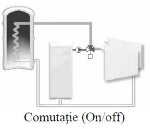 Poza Tip comutatie ventil de amestec rotativ cu 3 cai VRG 131