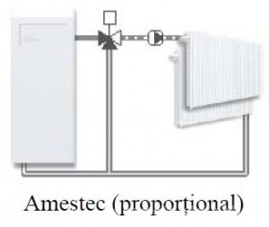 Poza Schema ventil de amestec rotativ cu 3 cai VRG131