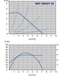 Poza Grafic de performanta Pompa cu turatie variabila IMP PUMPS NMT SMART 32/40 F