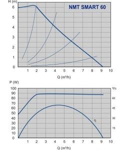 Poza Grafic de performanta Pompa cu turatie variabila IMP PUMPS NMT SMART 32/60 F