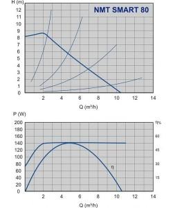 Poza Grafic de performanta Pompa cu turatie variabila IMP PUMPS NMT SMART 32/80 F