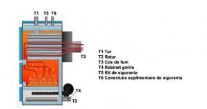 Poza Componente Centrala termica pe lemne THERMOSTAHL MCL 500 - 581 kW