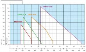 Poza Diagrama ardere Arzator CLU sau pacura Riello PRESS 60 N