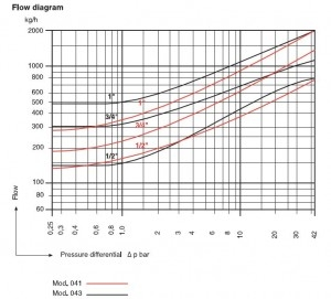 Poza Oala de condens cu filtru diagrama
