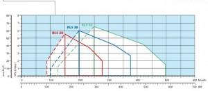 Poza Diagrama ardere Arzator mixt Riello RLS 50 - 145-581 kW