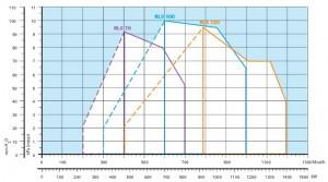 Poza Diagrama ardere Arzator mixt Riello RLS 100 - 349-1163 kW