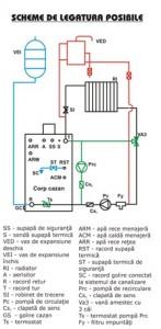 Poza Schema de functionare Centrala termica pe peleti si lemne Termofarc FI-NSP 60 - 59,9 kW