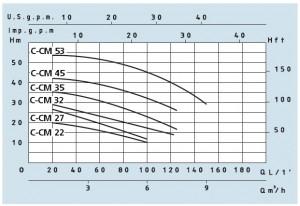Poza Grafic de performanta Pompa centrifuga SPERONI CM 45