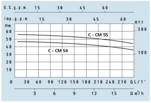 Poza Grafic de performanta Pompa centrifuga SPERONI C 55