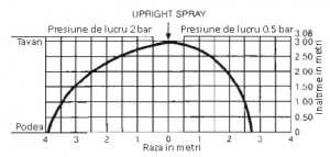 Poza Diagrama perdea apa Sprinkler upright Rapidrop RD024-93 alama 1/2