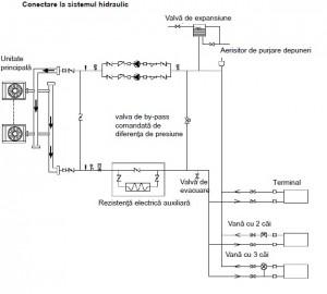 Poza Conectarea hidraulica
