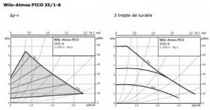 Poza grafic atmos pico 25 1-6