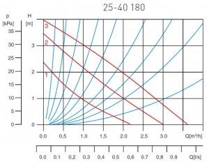 Poza Grafic de performanta Pompa circulatie pentru apa potabila FERRO 25-40 180