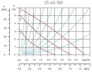 Poza Grafic de performanta Pompa circulatie pentru apa potabila FERRO 25-60 180