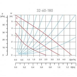 Poza Grafic de performanta Pompa circulatie pentru apa potabila FERRO 32-60 180
