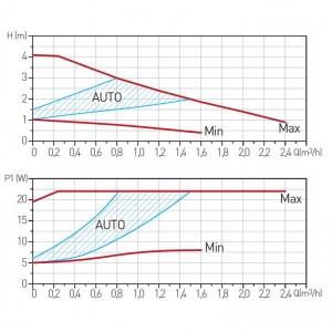 Poza Grafic de performanta Pompa circulatie FERRO clasa A GPA II 25-40 180