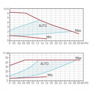 Poza Grafic de performanta Pompa circulatie FERRO clasa A GPA II 25-60 180