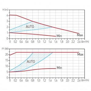Poza Grafic de performanta Pompa circulatie FERRO clasa A GPA II 25-40 130
