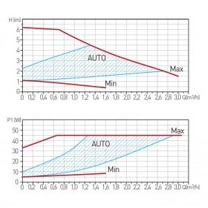 Poza Grafic de performanta Pompa circulatie FERRO clasa A GPA II 25-60 130