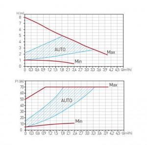 Poza Grafic de performanta Pompa circulatie FERRO clasa A GPA II 25-8 180