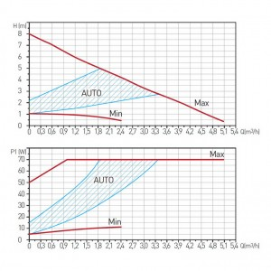 Poza Grafic de performanta Pompa circulatie FERRO clasa A GPA II 32-8 180
