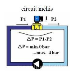 Poza vso 84 circuit inchis