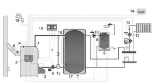 Poza Schema de conectare centrala Viadrus A0C cu puffer