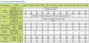 Poza Caracteristici tehnice ventiloconvectoare EVOCLIMA FC3
