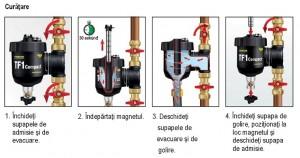Poza Curatare Filtru anti-magnetita FERNOX TF1 COMPACT + fluid protector