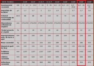 Poza Date tehnice Centrala termica pe peleti ATMOS D40P