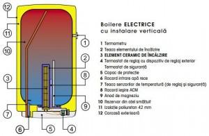 Poza Componente Boiler electric vertical DRAZICE OKCE 125 - 125 litri