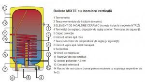 Poza Componente Boiler termoelectric DRAZICE OKC 125