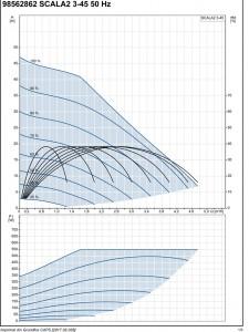 Poza Grafic functionare Hidrofor GRUNDFOS PREMIUM SCALA2 3-45