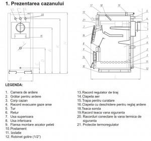Poza Dimensiuni centrale termice pe lemne Ferroli FSB PRO