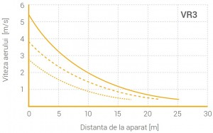 Poza Grafic de aer VOLCANO VR3 cu motor EC maxim 75 kW