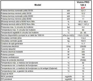 Poza Date tehnice Centrale termice in condensatie IMMERGAS VICTRIX PRO 120 2 ErP