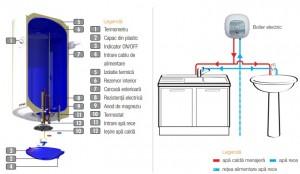 Poza Componente Boiler electric Ferroli E-GLASSTECH VBO 125 - 125 litri