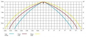 Poza Diagrama perdea apa pentru sprinklere pendent DUYAR DY3323