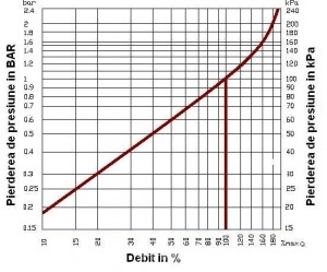Poza STATIE DEDURIZARE DUPLEX AS 90/V - 1,6 mc/h