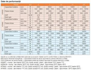 Poza Date de performanta Pompa de caldura aer-apa FERROLI RVL-I PLUS 14T 14 kW