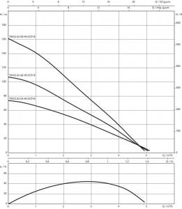 Poza Curba caracteristica Pompa submersibila WILO TWU3.02-04-HS-ECP-B, 0.60 kW