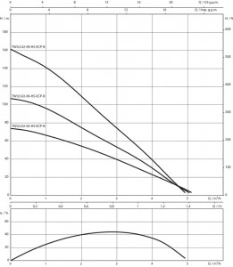 Poza Curba caracteristica Pompa submersibila WILO TWU3.03-03-HS-ECP-B, 0.60 kW