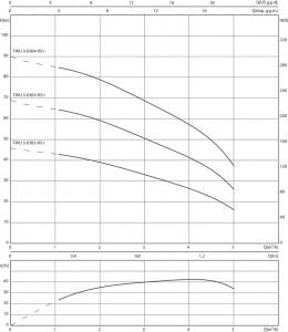 Poza Curba caracteristici Pompa submersibila WILO TWU 3-0303-HS-I, 0.90 kW