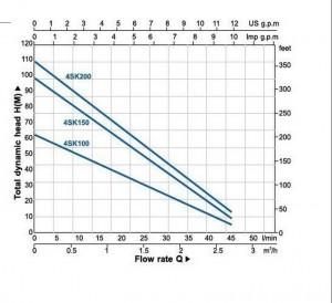 Poza Grafic de performanta Pompa submersibila AQUATECHNICA 4SKM TORRENT 100