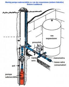 Poza Montaj pompa in sistem hidrofor