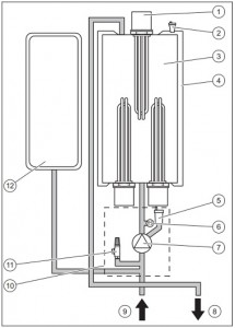 Poza Elemente functionale Centrala electrica Protherm Ray 6 - 6 kW