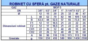 Poza Robinet sferic pentru GAZ tip F- F