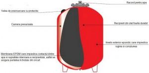 Poza Prezentare Vas de expansiune Aquasystem VRV 120/8